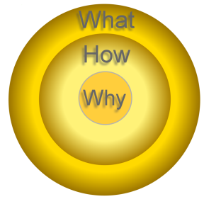 Looking at business leadership through the golden circle
